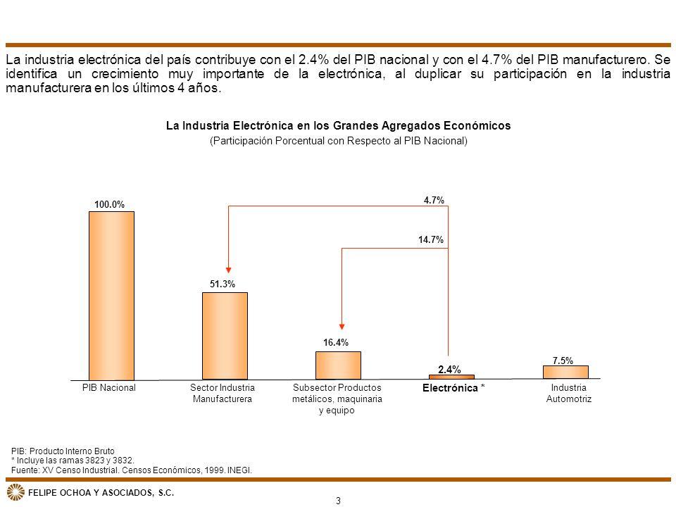 FELIPE OCHOA Y ASOCIADOS, S.C. 100.0% 51.3% 16.4% 2.4% 7.5% PIB NacionalSector Industria Manufacturera Subsector Productos metálicos, maquinaria y equ