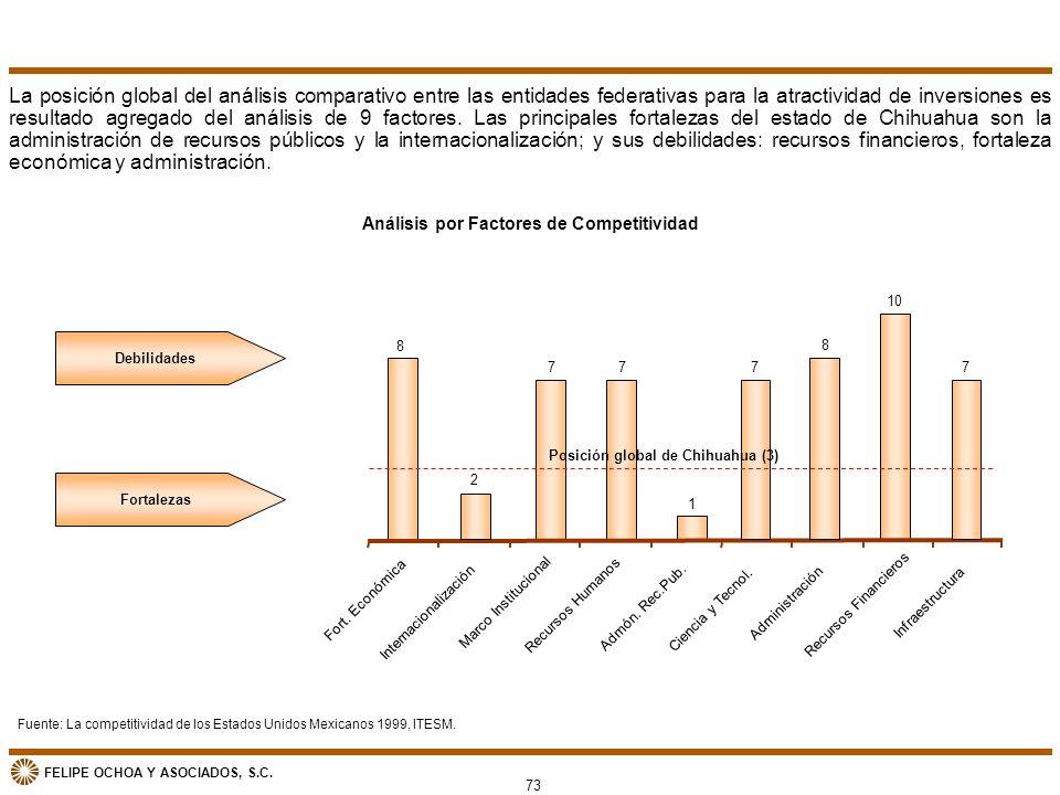 FELIPE OCHOA Y ASOCIADOS, S.C. 73 Análisis por Factores de Competitividad La posición global del análisis comparativo entre las entidades federativas