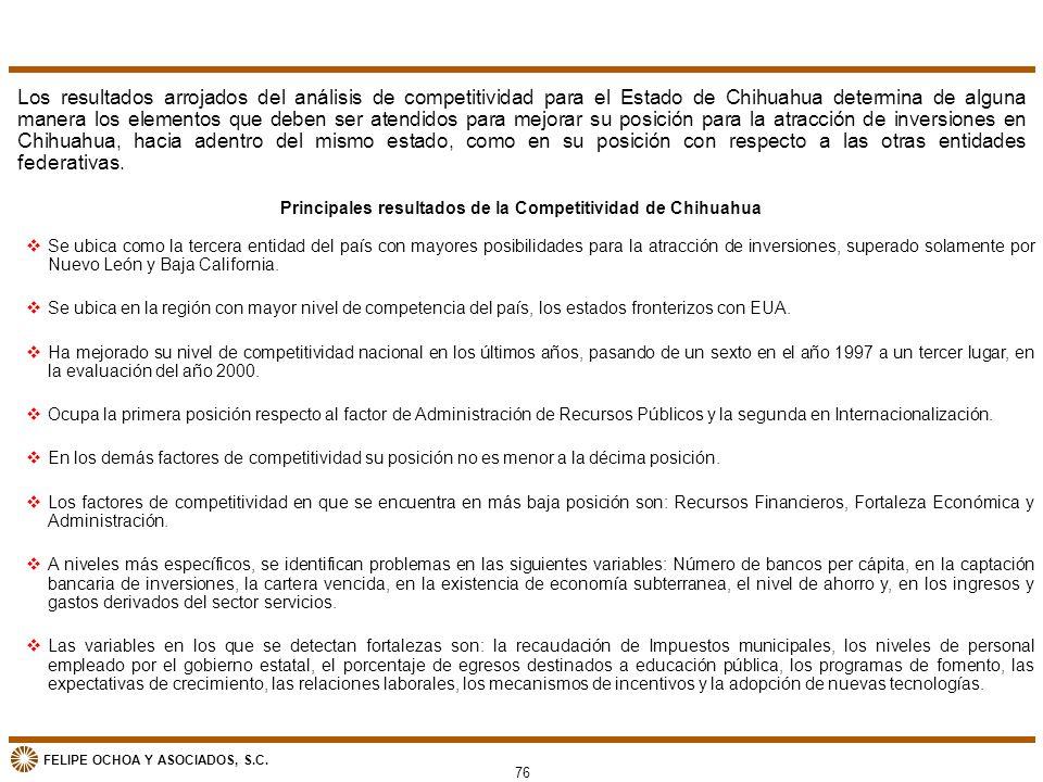 FELIPE OCHOA Y ASOCIADOS, S.C. 76 vSe ubica como la tercera entidad del país con mayores posibilidades para la atracción de inversiones, superado sola