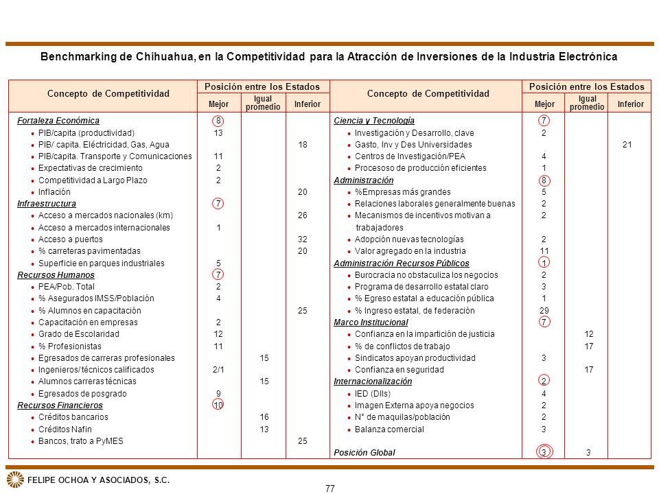 FELIPE OCHOA Y ASOCIADOS, S.C. Benchmarking de Chihuahua, en la Competitividad para la Atracción de Inversiones de la Industria Electrónica Concepto d