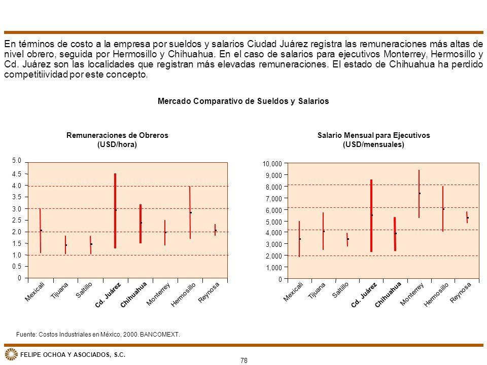 FELIPE OCHOA Y ASOCIADOS, S.C. Mercado Comparativo de Sueldos y Salarios En términos de costo a la empresa por sueldos y salarios Ciudad Juárez regist