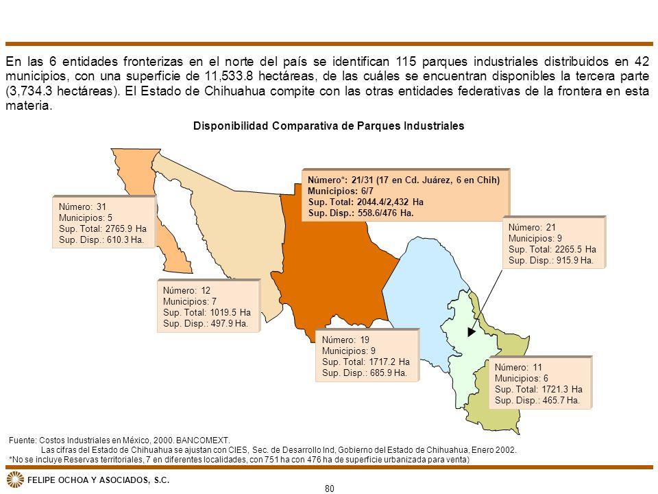 FELIPE OCHOA Y ASOCIADOS, S.C. Disponibilidad Comparativa de Parques Industriales En las 6 entidades fronterizas en el norte del país se identifican 1