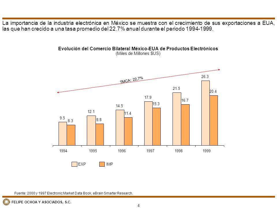 FELIPE OCHOA Y ASOCIADOS, S.C. Evolución del Comercio Bilateral México-EUA de Productos Electrónicos (Miles de Millones $US) EXPIMP Fuente: 2000 y 199