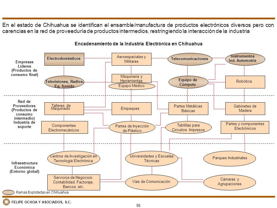 FELIPE OCHOA Y ASOCIADOS, S.C. Encadenamiento de la Industria Electrónica en Chihuahua Empaques Partes de Inyección de Plástico Maquinaria y Herramien