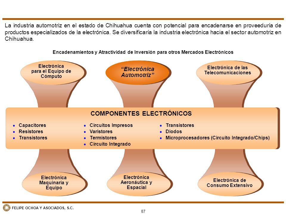 FELIPE OCHOA Y ASOCIADOS, S.C. Electrónica para el Equipo de Cómputo Electrónica Automotriz Electrónica de las Telecomunicaciones Encadenamientos y At