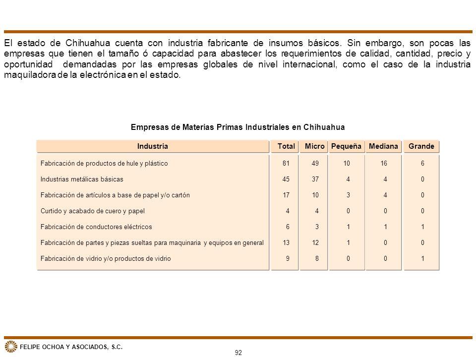 FELIPE OCHOA Y ASOCIADOS, S.C. Empresas de Materias Primas Industriales en Chihuahua El estado de Chihuahua cuenta con industria fabricante de insumos