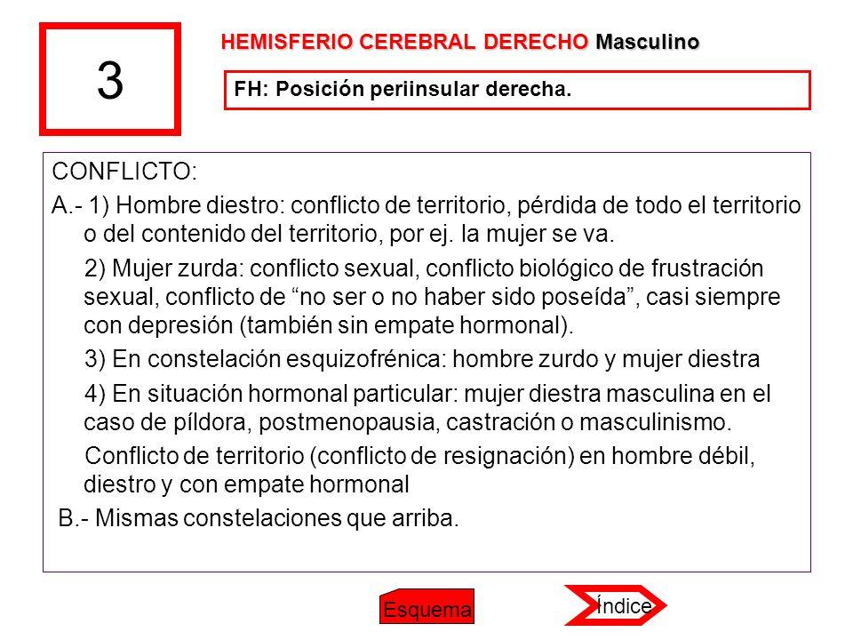 3 CONFLICTO: A.- 1) Hombre diestro: conflicto de territorio, pérdida de todo el territorio o del contenido del territorio, por ej. la mujer se va. 2)