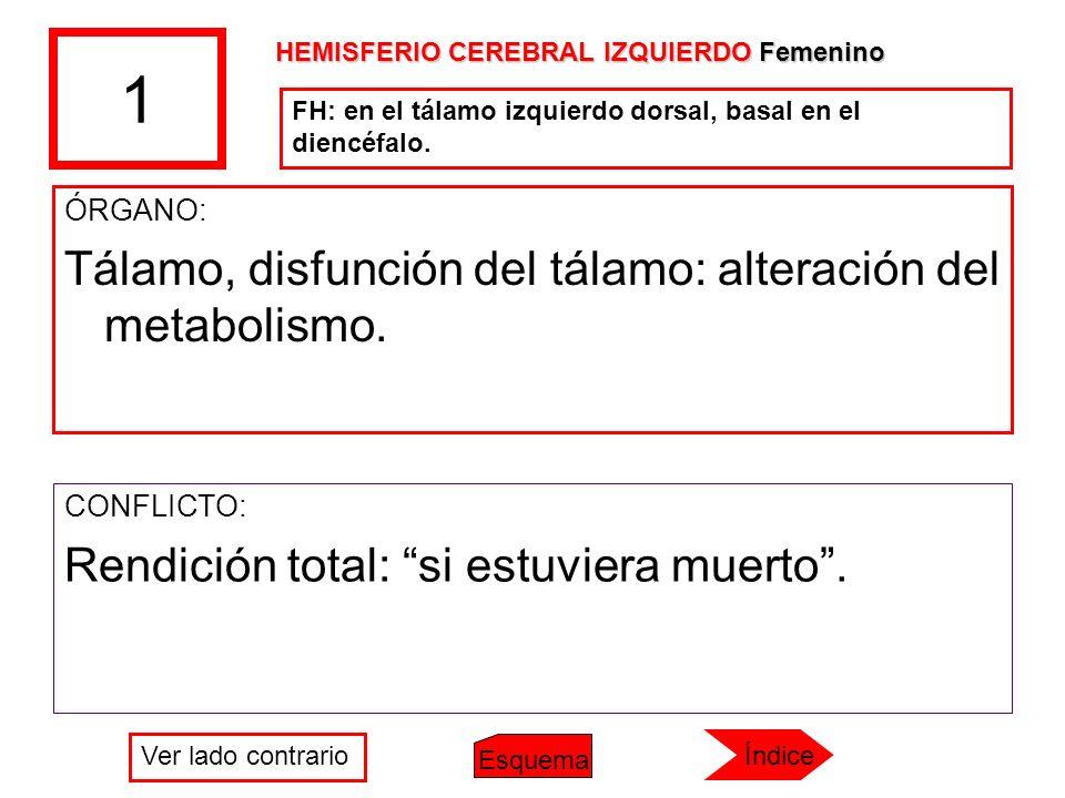 1 ÓRGANO: Tálamo, disfunción del tálamo: alteración del metabolismo. CONFLICTO: Rendición total: si estuviera muerto. FH: en el tálamo izquierdo dorsa