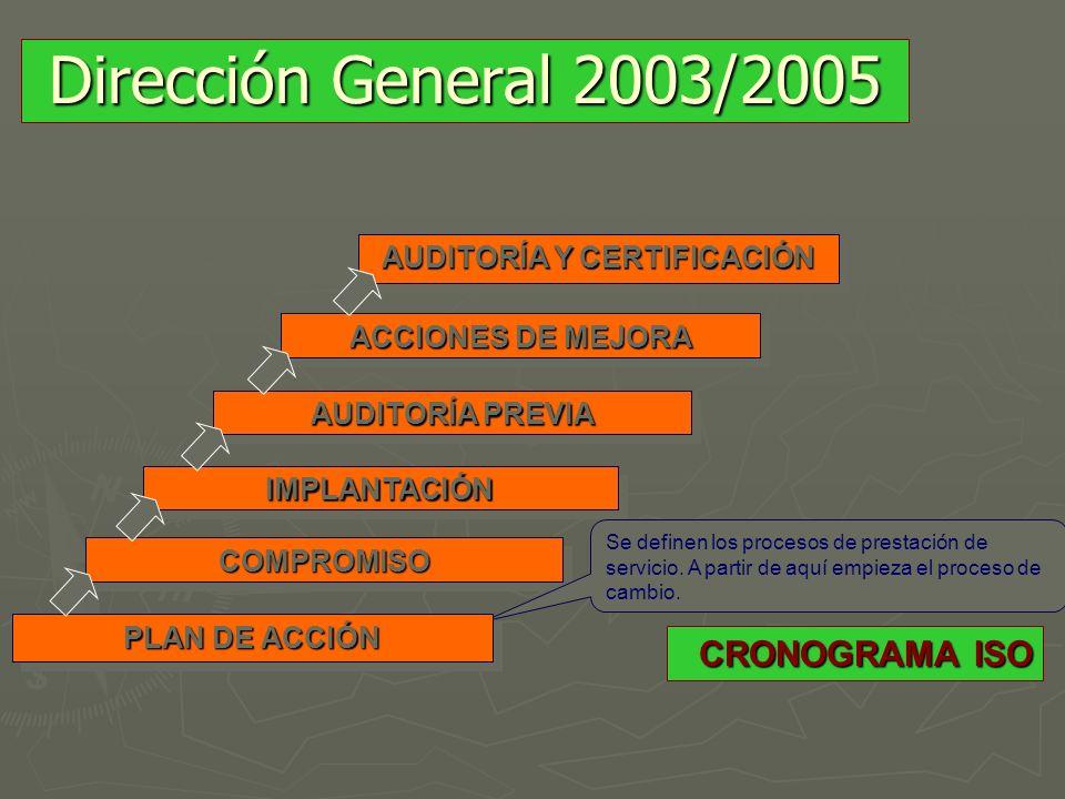 CRONOGRAMA ISO CRONOGRAMA ISO AUDITORÍA Y CERTIFICACIÓN ACCIONES DE MEJORA AUDITORÍA PREVIA IMPLANTACIÓNIMPLANTACIÓN COMPROMISOCOMPROMISO Se definen l
