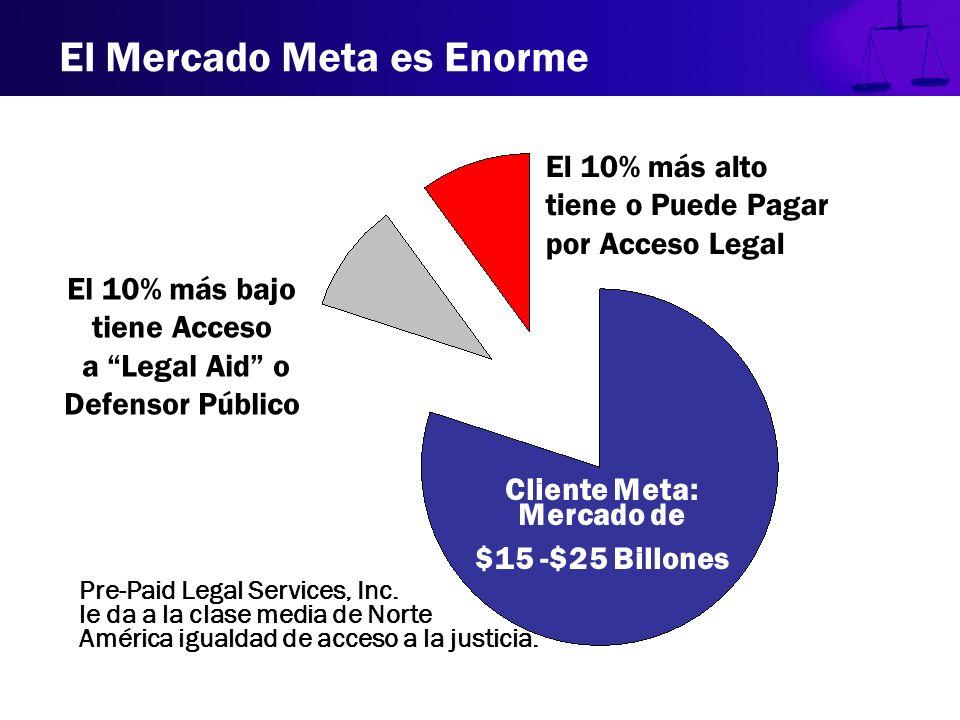 El 10% más alto tiene o Puede Pagar por Acceso Legal El 10% más bajo tiene Acceso a Legal Aid o Defensor Público Cliente Meta: Mercado de $15 -$25 Bil