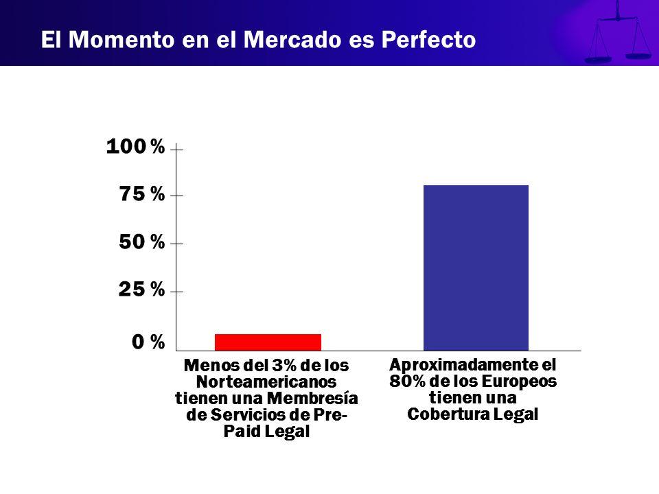 El Momento en el Mercado es Perfecto 100 % 75 % 50 % 25 % 0 % Menos del 3% de los Norteamericanos tienen una Membresía de Servicios de Pre- Paid Legal