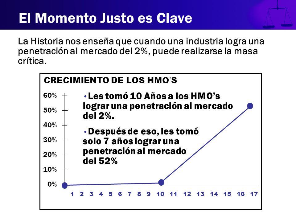 El Momento Justo es Clave La Historia nos enseña que cuando una industria logra una penetración al mercado del 2%, puede realizarse la masa crítica. C