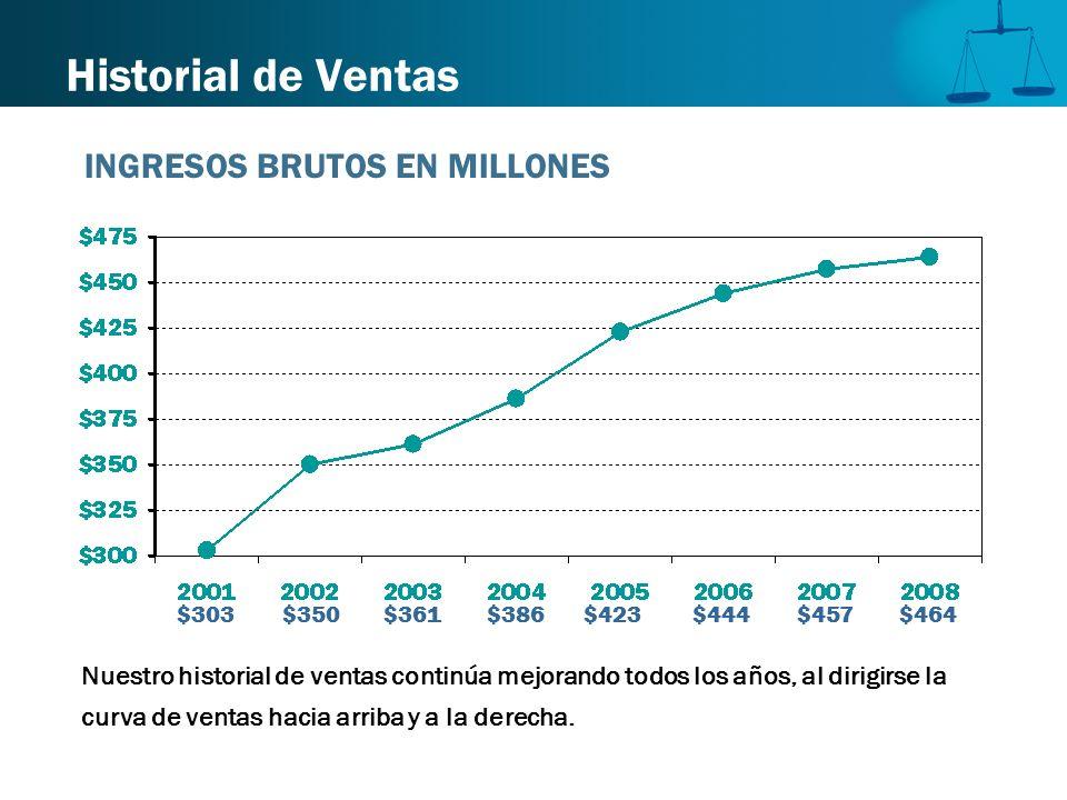 Historial de Ventas Nuestro historial de ventas continúa mejorando todos los años, al dirigirse la curva de ventas hacia arriba y a la derecha. $303 $