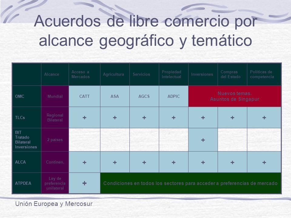 Acuerdos de libre comercio por alcance geográfico y temático Alcance Acceso a Mercados AgriculturaServicios Propiedad Intelectual Inversiones Compras