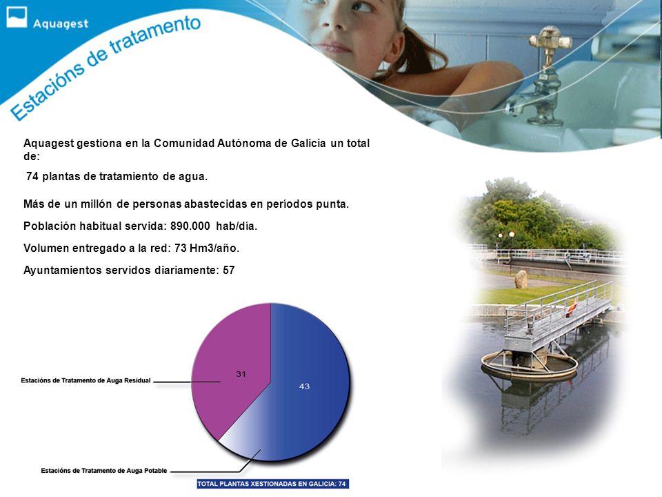 Aquagest gestiona en la Comunidad Autónoma de Galicia un total de: 74 plantas de tratamiento de agua.