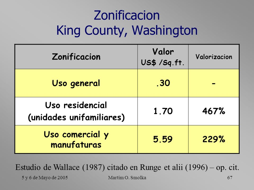 5 y 6 de Mayo de 2005Martim O. Smolka67 Zonificacion King County, Washington Zonificacion Valor US$ /Sq.ft. Valorizacion Uso general.30- Uso residenci