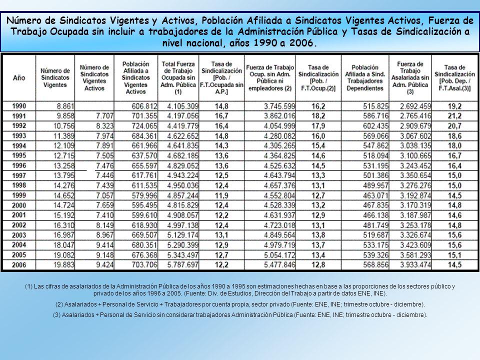 (1) Las cifras de asalariados de la Administración Pública de los años 1990 a 1995 son estimaciones hechas en base a las proporciones de los sectores