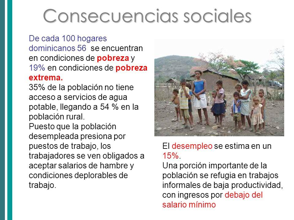 Consecuencias sociales De cada 100 hogares dominicanos 56 se encuentran en condiciones de pobreza y 19% en condiciones de pobreza extrema.