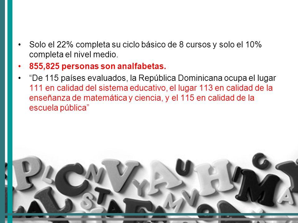 República Dominicana es uno de los países con menor gasto social en proporción a su Producto Interno Bruto (PIB).