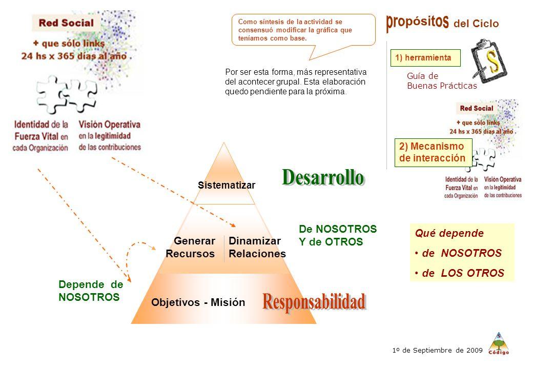 Objetivos - Misión Generar Recursos Dinamizar Relaciones Sistematizar Guía de Buenas Prácticas 1) herramienta del Ciclo Qué depende de NOSOTROS de LOS OTROS 2) Mecanismo de interacción De NOSOTROS Y de OTROS 1º de Septiembre de 2009 Como síntesis de la actividad se consensuó modificar la gráfica que teníamos como base.