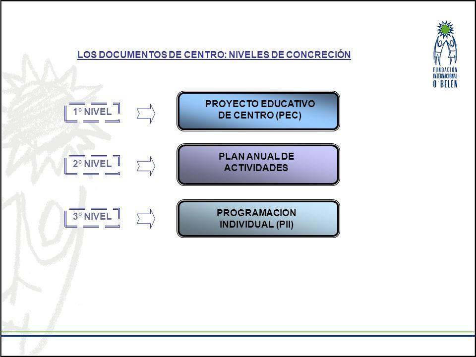 LOS DOCUMENTOS DE CENTRO: NIVELES DE CONCRECIÓN 1º NIVEL 2º NIVEL 3º NIVEL PROYECTO EDUCATIVO DE CENTRO (PEC) PLAN ANUAL DE ACTIVIDADES PROGRAMACION I