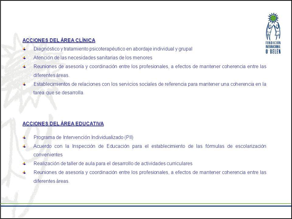 ACCIONES DEL ÁREA CLÍNICA Diagnóstico y tratamiento psicoterapéutico en abordaje individual y grupal Atención de las necesidades sanitarias de los men