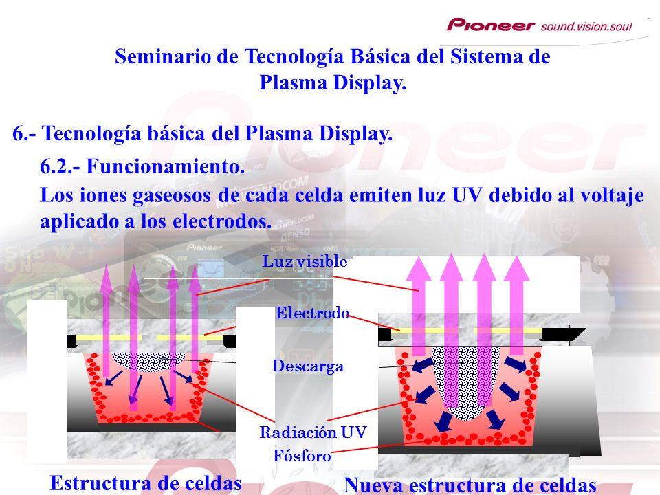 Seminario de Tecnología Básica del Sistema de Plasma Display. 6.- Tecnología básica del Plasma Display. Los iones gaseosos de cada celda emiten luz UV