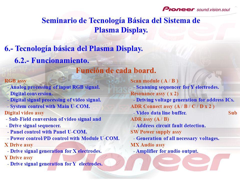 Seminario de Tecnología Básica del Sistema de Plasma Display. 6.- Tecnología básica del Plasma Display. 6.2.- Funcionamiento. Función de cada board. R
