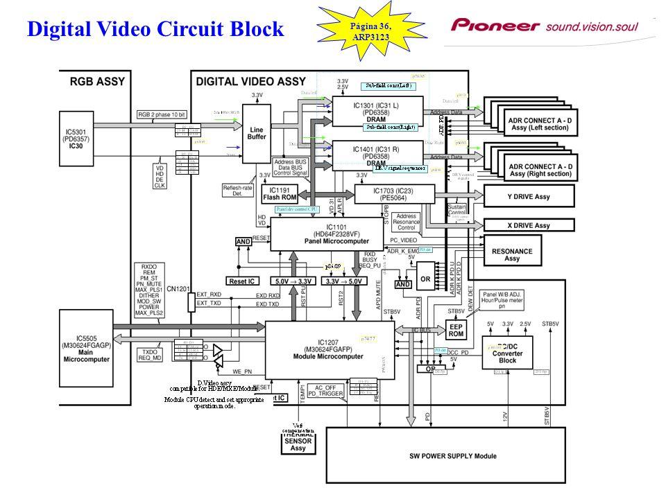 Digital Video Circuit Block Página 36, ARP3123