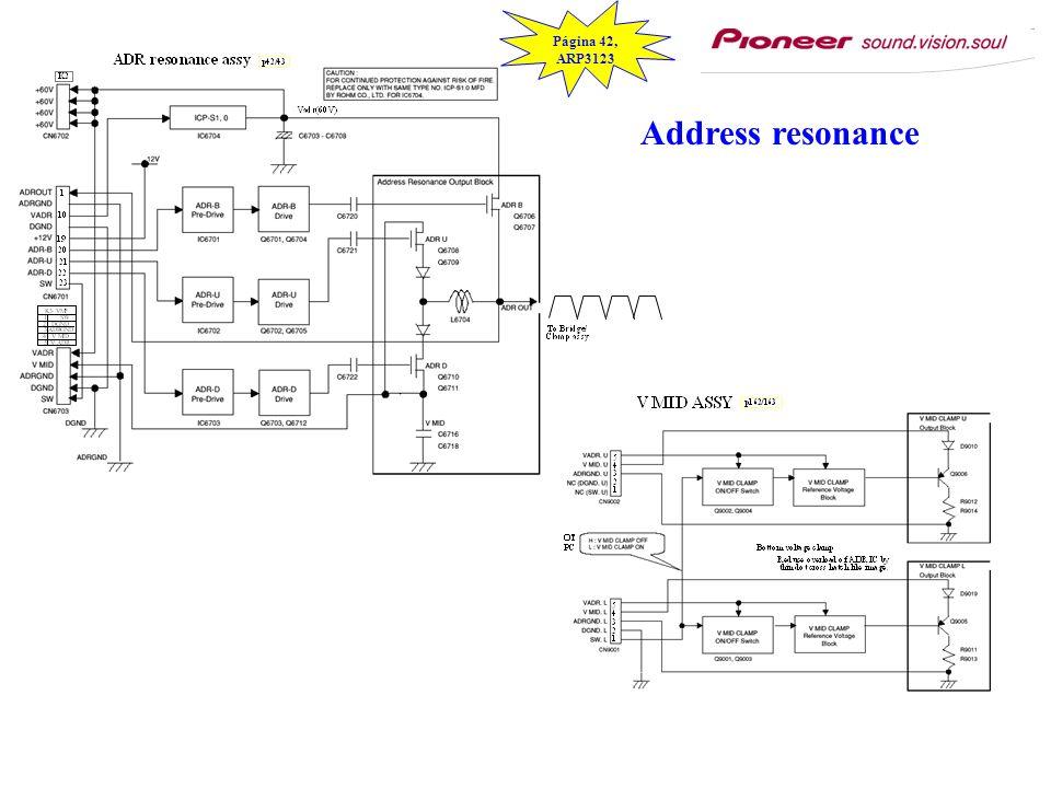 Address resonance Página 42, ARP3123