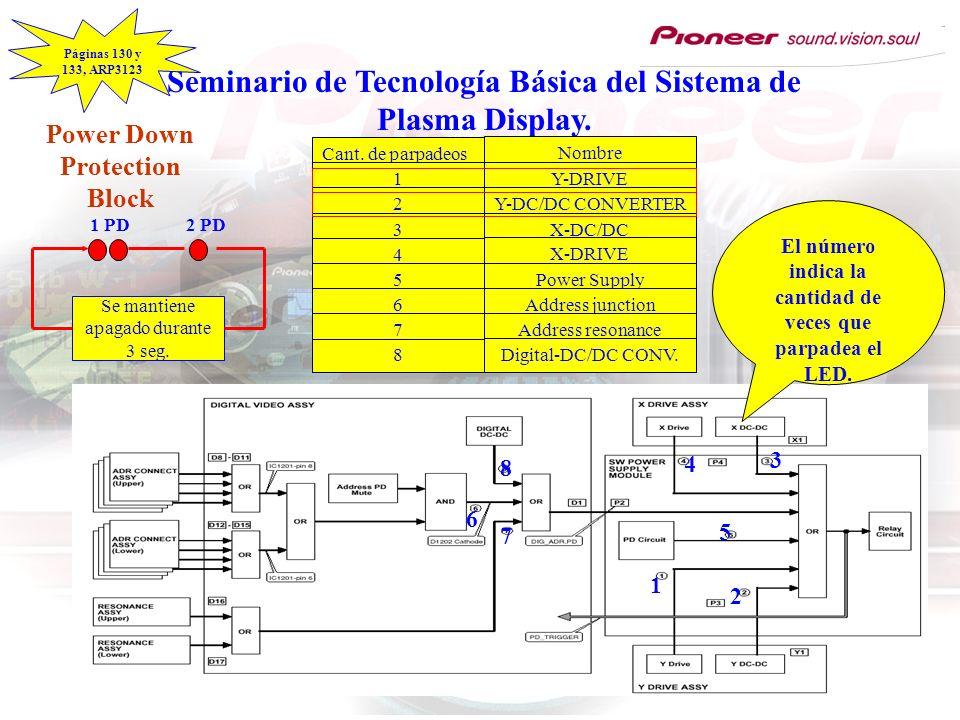 Seminario de Tecnología Básica del Sistema de Plasma Display. Cant. de parpadeos 1 2 3 4 5 6 7 8 Nombre Y-DRIVE Y-DC/DC CONVERTER X-DC/DC CONVERTER X-