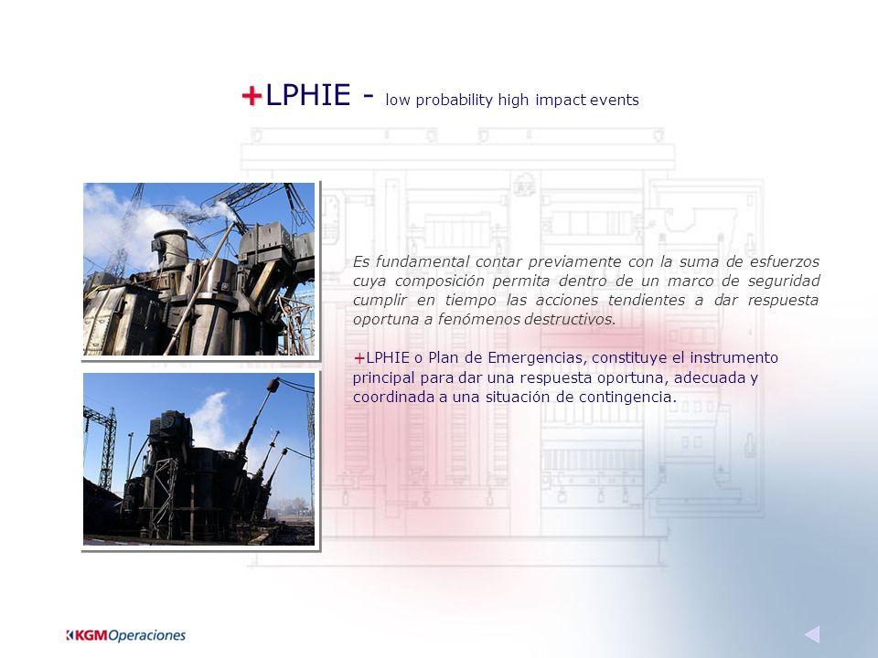 + +LPHIE - low probability high impact events Es fundamental contar previamente con la suma de esfuerzos cuya composición permita dentro de un marco de seguridad cumplir en tiempo las acciones tendientes a dar respuesta oportuna a fenómenos destructivos.