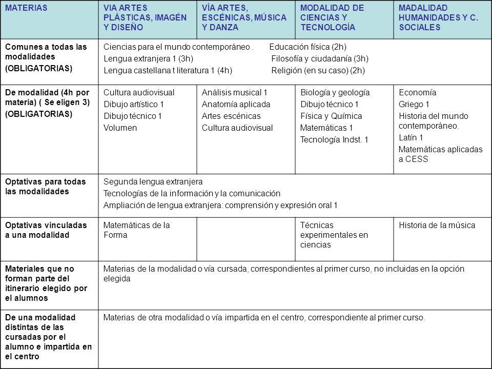 DISTRIBUCIÓN DE MATERIAS: PRIMER CURSO DE BACHILLERATO