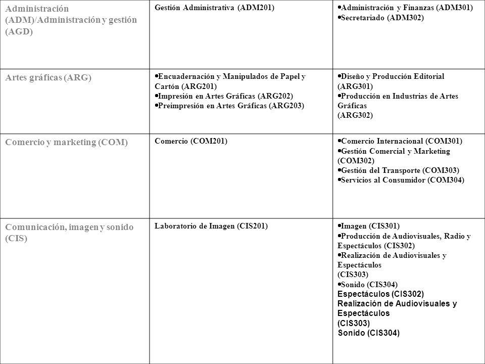 FAMILIAS PROFESIONALES CICLOS FORMATIVOS DE GRADO MEDIO CICLOS FORMATIVOS DE BRADO SUPERIOR Actividades agrarias (ACA) Explotaciones Agrarias Extensivas (ACA201) (*) Explotaciones Agrícolas Intensivas (ACA202) (*) Explotaciones Ganaderas (ACA203) (*) Jardinería (ACA204) Trabajos Forestales y de Conservación del Medio Natural (ACA205) (*) Producción Agroecológica (*) Gestión y Organización de Empresas Agropecuarias (ACA301) (*) Gestión y Organización de los Recursos Naturales y Paisajísticos (ACA302) Actividades Físicas y deportivas ( AFD) Conducción de Actividades Físico- Deportivas en el Medio Natural (AFD201) Animación de Actividades Físicas y Deportivas (AFD301) Actividades marítimo- pesqueras (AMP) Buceo a Media Profundidad (AMP201) (*) Operación, Control y Mantenimiento de Máquinas e Instalaciones del Buque (AMP202) (*) Operaciones de Cultivo Acuícola (AMP203) (*) Pesca y Transporte Marítimo (AMP204) (*) Navegación, Pesca y Transporte Marítimo (AMP301) (*) Producción Acuícola (AMP302) (*) Supervisión y Control de Máquinas e Instalaciones del Buque (AMP303) (*)