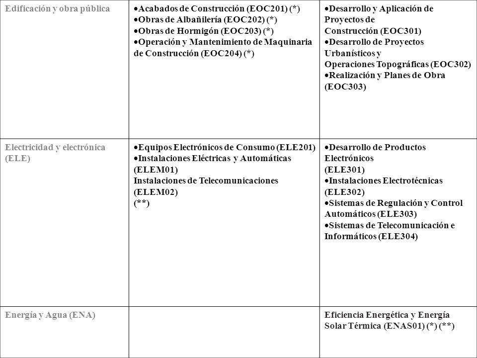 Administración (ADM)/Administración y gestión (AGD) Gestión Administrativa (ADM201) Administración y Finanzas (ADM301) Secretariado (ADM302) Artes gráficas (ARG) Encuadernación y Manipulados de Papel y Cartón (ARG201) Impresión en Artes Gráficas (ARG202) Preimpresión en Artes Gráficas (ARG203) Diseño y Producción Editorial (ARG301) Producción en Industrias de Artes Gráficas (ARG302) Comercio y marketing (COM) Comercio (COM201) Comercio Internacional (COM301) Gestión Comercial y Marketing (COM302) Gestión del Transporte (COM303) Servicios al Consumidor (COM304) Comunicación, imagen y sonido (CIS) Laboratorio de Imagen (CIS201) Imagen (CIS301) Producción de Audiovisuales, Radio y Espectáculos (CIS302) Realización de Audiovisuales y Espectáculos (CIS303) Sonido (CIS304) Espectáculos (CIS302) Realización de Audiovisuales y Espectáculos (CIS303) Sonido (CIS304)