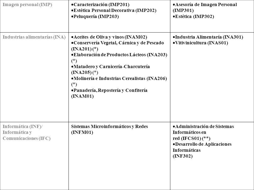 Fabricación mecánica (FME) Fundición (FME201) (*) Mecanizado (FMEM01) Soldadura y Calderería (FMEM02) Tratamientos Superficiales y Térmicos (FME204) (*) Joyería (FME205) Construcciones Metálicas (FMES02) Desarrollo de Proyectos Mecánicos (FME302) Producción por Fundición y Pulvimetalurgia (FME303) (*) Óptica de Anteojería (FME305) Programación de la Producción en Fabricación Mecanizado (FMES01) Diseño de Fabricación Mecánica (FMES03) (**) Hostelería y turismo (HOT) Cocina y Gastronomía (HOTM01) Servicios en Restauración (HOTM02) Agencias de Viajes y Gestión de Eventos (HOTS02) (**) Guía, Información y Asistencias Turísticas (HOTS03) (**) Restauración (HOT304) Animación Turística (HOT 305) (*) Gestión de Alojamientos Turísticos (HOTS01) (**)