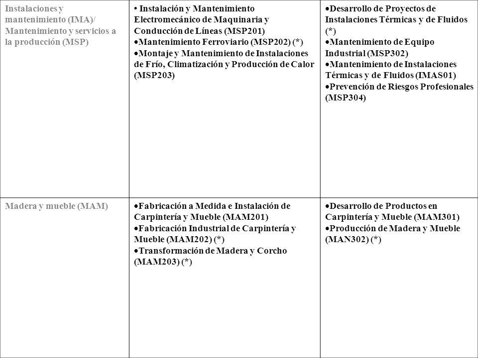 Imagen personal (IMP) Caracterización (IMP201) Estética Personal Decorativa (IMP202) Peluquería (IMP203) Asesoría de Imagen Personal (IMP301) Estética (IMP302) Industrias alimentarías (INA) Aceites de Oliva y vinos (INAM02) Conservería Vegetal, Cárnica y de Pescado (INA201) (*) Elaboración de Productos Lácteos (INA203) (*) Matadero y Carnicería-Charcutería (INA205) (*) Molinería e Industrias Cerealistas (INA206) (*) Panadería, Repostería y Confitería (INAM01) Industria Alimentaría (INA301) Vitivinicultura (INAS01) Informática (INF)/ Informática y Comunicaciones (IFC) Sistemas Microinformáticos y Redes (INFM01) Administración de Sistemas Informáticos en red (IFCS01) (**) Desarrollo de Aplicaciones Informáticas (INF302)