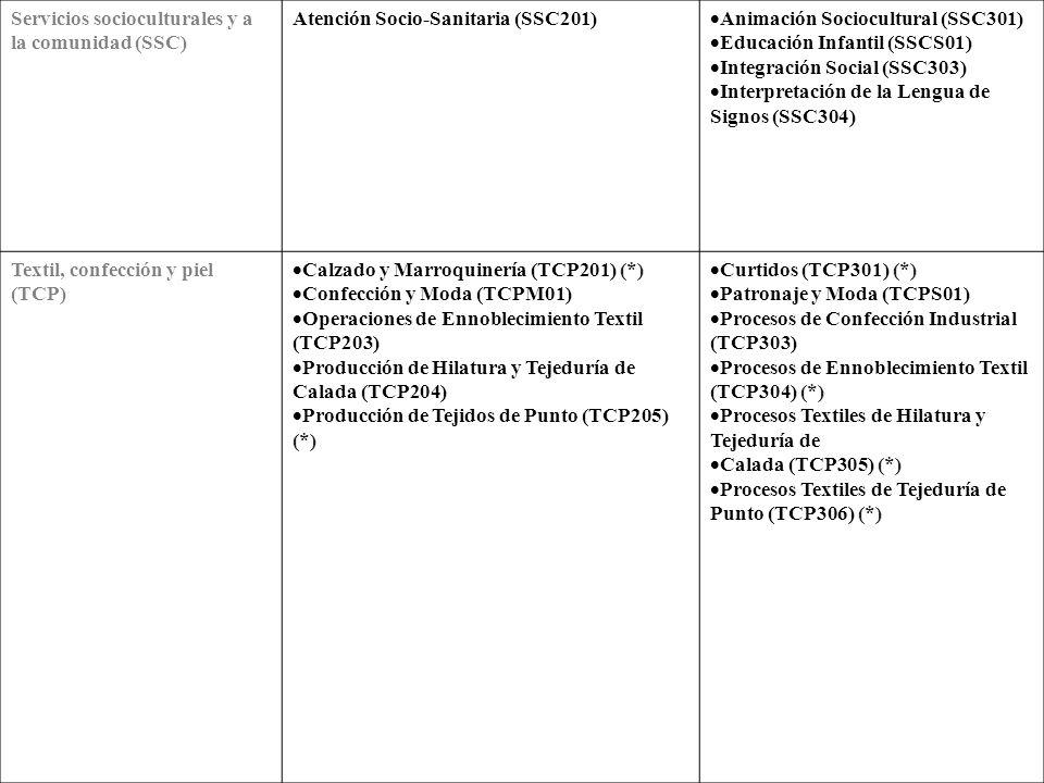 Química (QUI) Laboratorio (QUI201) Operaciones de Fabricación de Productos Farmacéuticos (QUI202) (*) Operaciones de Proceso de Pasta y Papel (QUI203) (*) Planta Química (QUIM01) Operaciones de Transformación de Plásticos y Caucho (QUI205) (*) Laboratorio de Análisis y de Control de Calidad (QUIS01) Fabricación de Productos Farmacéuticos y Afines (QUI302) (*) Industrias de Procesos de Pasta y Papel (QUI303) (*) Plásticos y Caucho (QUI305) (*) Química Ambiental (QUI306) Química Industrial (QUIS02) Sanidad Cuidados Auxiliares de Enfermería (SAN201) Emergencias Sanitarias (*) Farmacia y Parafarmacia (SANM01) Anatomía Patológica y Citología (SAN301) Dietética (SAN302) Documentación Sanitaria (SAN303) Higiene Bucodental (SAN304) Imagen para el Diagnóstico (SAN305) Laboratorio de Diagnóstico Clínico (SAN306) Ortoprotésica (SAN307) (*) Prótesis Dentales (SAN308) Radioterapia (SAN309) Salud Ambiental (SAN310) Audiología Protésica (SANS01)