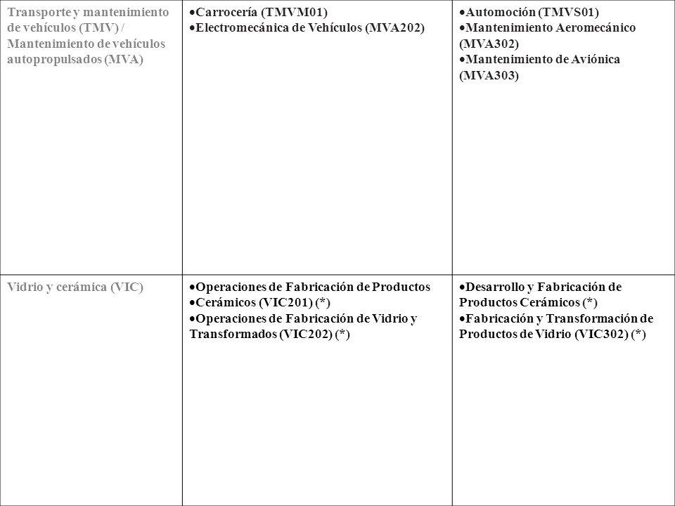 Servicios socioculturales y a la comunidad (SSC) Atención Socio-Sanitaria (SSC201) Animación Sociocultural (SSC301) Educación Infantil (SSCS01) Integración Social (SSC303) Interpretación de la Lengua de Signos (SSC304) Textil, confección y piel (TCP) Calzado y Marroquinería (TCP201) (*) Confección y Moda (TCPM01) Operaciones de Ennoblecimiento Textil (TCP203) Producción de Hilatura y Tejeduría de Calada (TCP204) Producción de Tejidos de Punto (TCP205) (*) Curtidos (TCP301) (*) Patronaje y Moda (TCPS01) Procesos de Confección Industrial (TCP303) Procesos de Ennoblecimiento Textil (TCP304) (*) Procesos Textiles de Hilatura y Tejeduría de Calada (TCP305) (*) Procesos Textiles de Tejeduría de Punto (TCP306) (*)