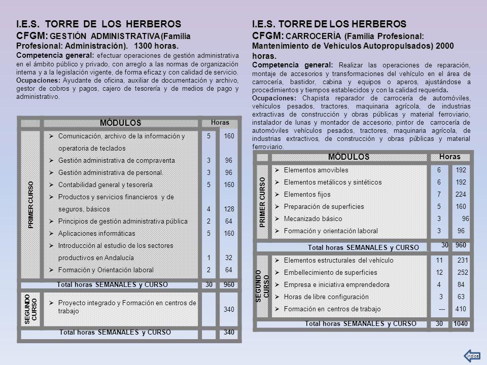 I.E.S.VISTAZUL CFGM: FARMACIA Y PARAFARMACIA Familia Profesional: Sanidad).