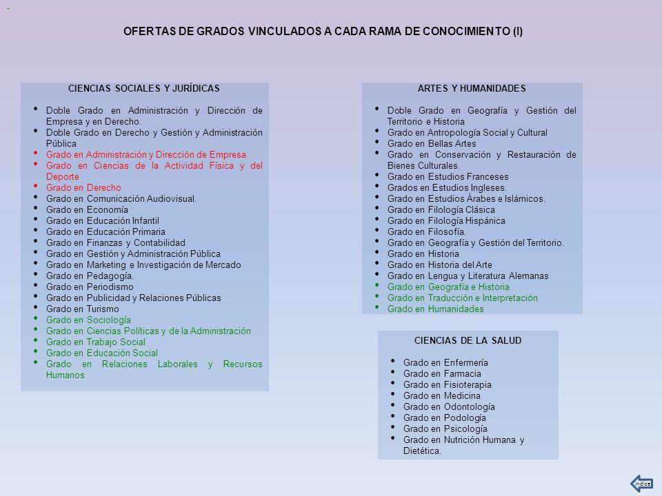 INGENIERIA Y ARQUITECTURA Grado en Diseño Industrial y Desarrollo del Producto e Ingeniería Mecánica.