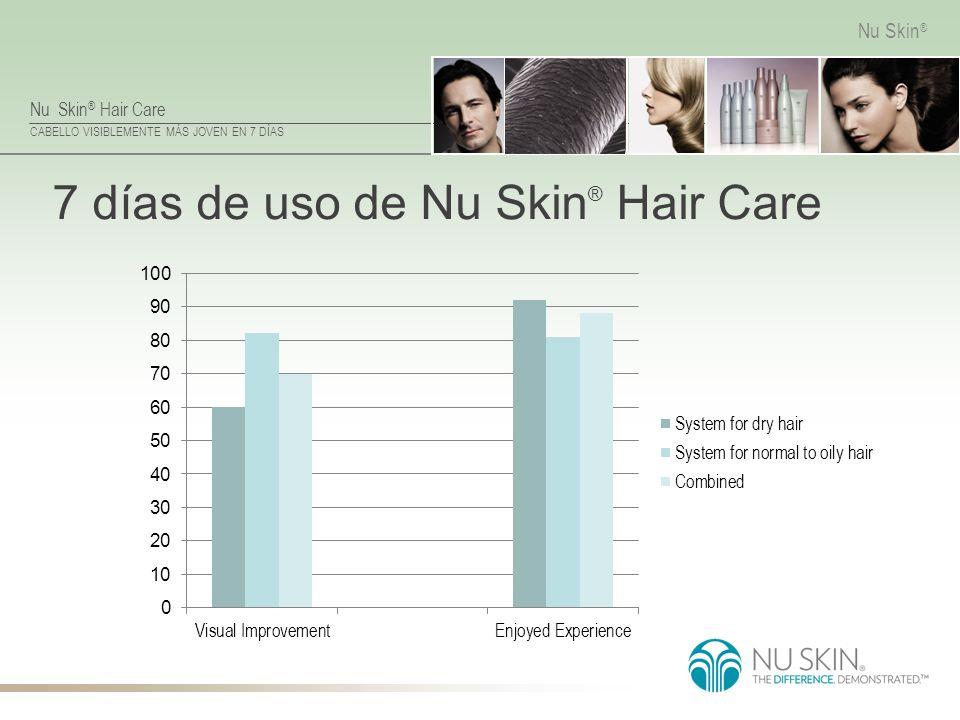 Nu Skin ® Hair Care CABELLO VISIBLEMENTE MÁS JOVEN EN 7 DÍAS Nu Skin ® 7 días de uso de Nu Skin ® Hair Care