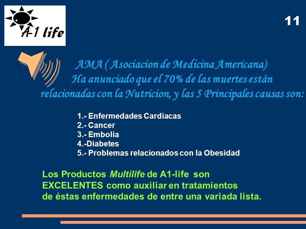 AMA ( Asociacion de Medicina Americana) Ha anunciado que el 70% de las muertes están relacionadas con la Nutricion, y las 5 Principales causas son: 1.