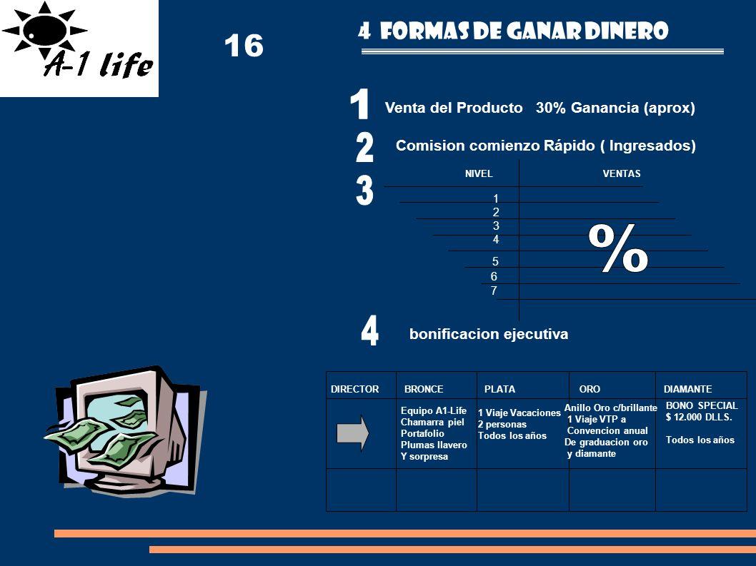 4 Formas de ganar dinero Venta del Producto 30% Ganancia (aprox) Comision comienzo Rápido ( Ingresados) 12341234 5 6 7 NIVEL VENTAS bonificacion ejecu