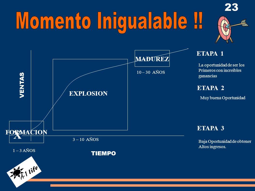 FORMACION EXPLOSION MADUREZ 1 – 3 AÑOS 3 – 10 AÑOS 10 – 30 AÑOS TIEMPO VENTAS X ETAPA 1 ETAPA 2 ETAPA 3 La oportunidad de ser los Primeros con increib