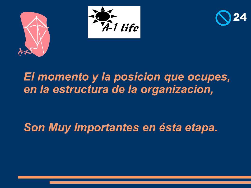 El momento y la posicion que ocupes, en la estructura de la organizacion, Son Muy Importantes en ésta etapa. 24