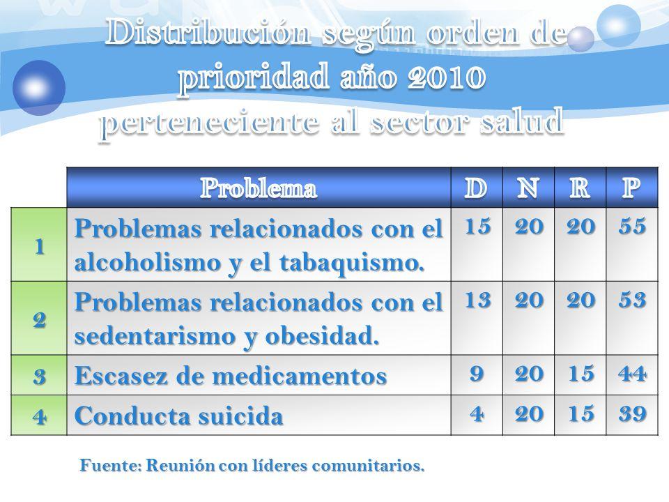 1 Problemas relacionados con el alcoholismo y el tabaquismo. 15202055 2 Problemas relacionados con el sedentarismo y obesidad. 13202053 3 Escasez de m