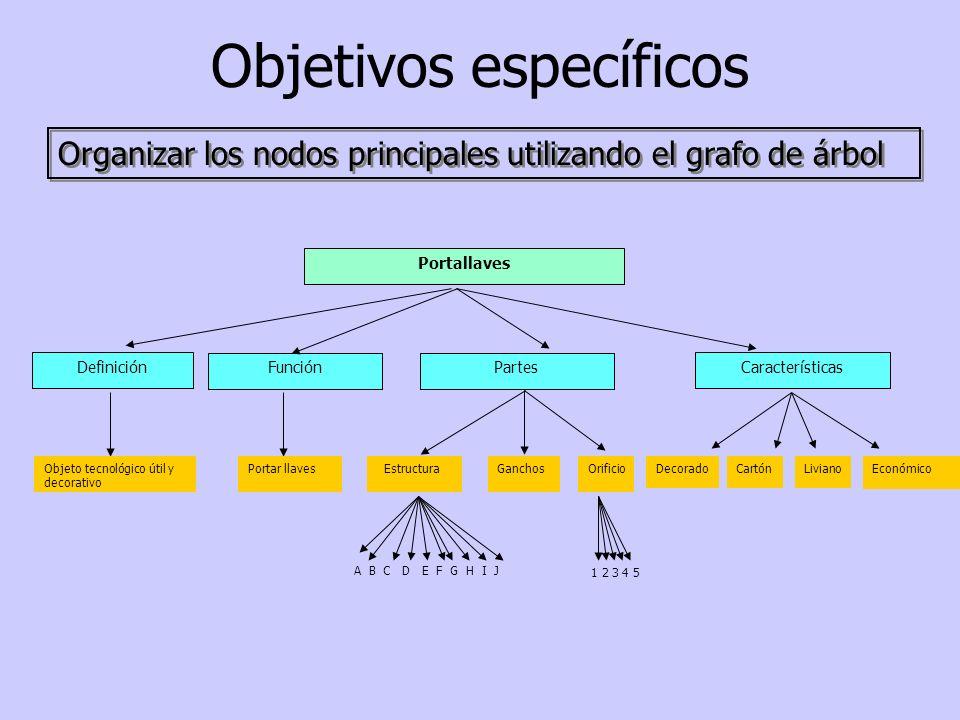 Objetivos específicos Organizar los nodos principales utilizando el grafo de árbol Portallaves Definición FunciónPartes Características Objeto tecnoló