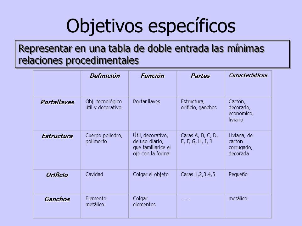 Objetivos específicos Representar en una tabla de doble entrada las mínimas relaciones procedimentales DefiniciónFunciónPartesCaracterísticas Portalla