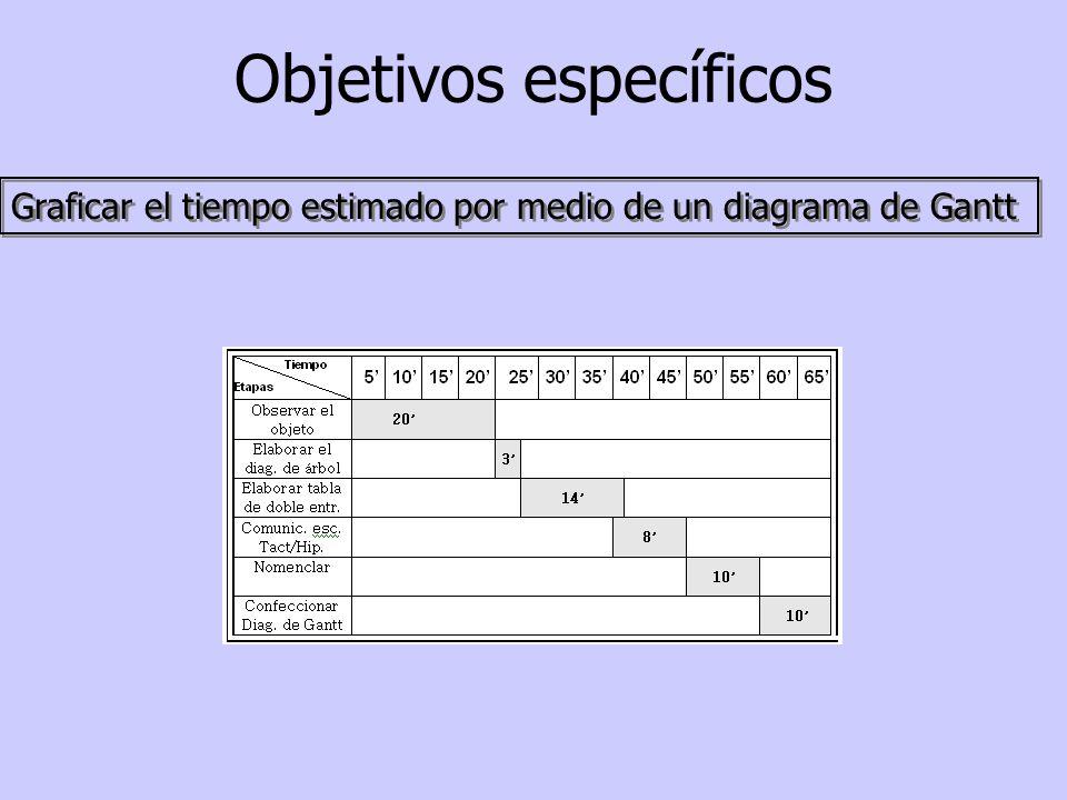 Graficar el tiempo estimado por medio de un diagrama de Gantt Objetivos específicos